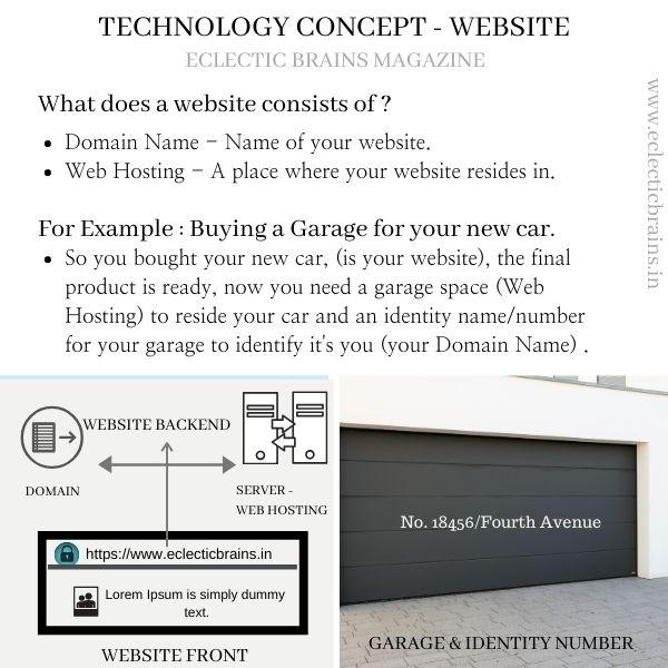 Technology Concept Website